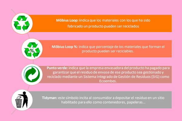 etiquetas de los productos reciclables