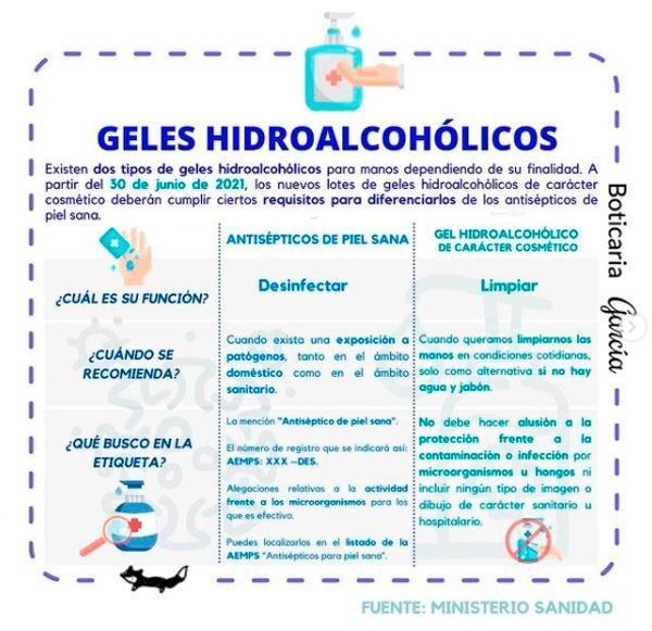 Tipos de geles hidroalcoholicos